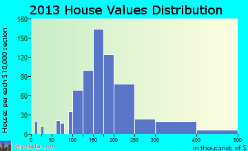 Echelon home values distribution