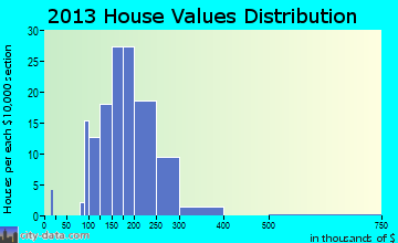 Elmer home values distribution