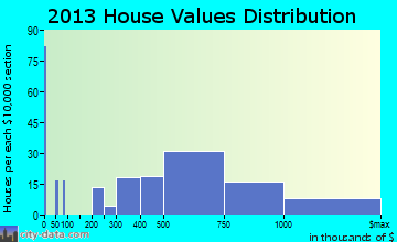 Fair Haven home values distribution