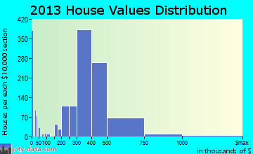 Fair Lawn home values distribution