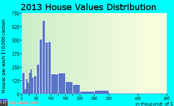 West Memphis home values distribution