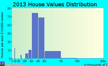 Fanwood home values distribution