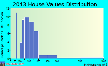 Fieldsboro home values distribution