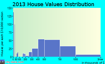 Florham Park home values distribution