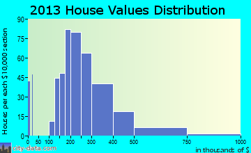 Forked River home values distribution