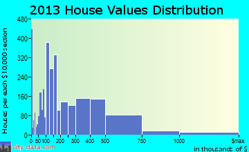 Fort Lee home values distribution