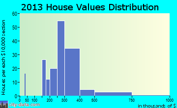 Frenchtown home values distribution