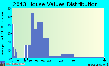 Gibbsboro home values distribution