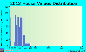 Gibbstown home values distribution