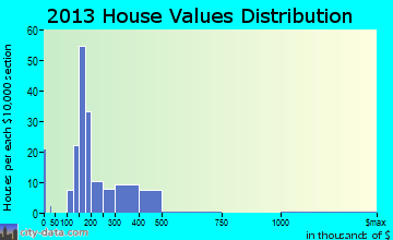Glen Gardner home values distribution
