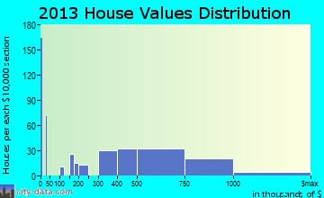 Glen Ridge home values distribution
