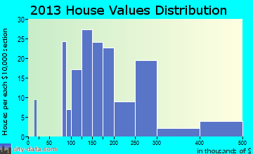 Great Meadows-Vienna home values distribution