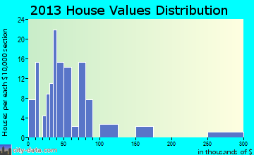 Wheatley home values distribution
