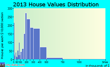 Hackensack home values distribution