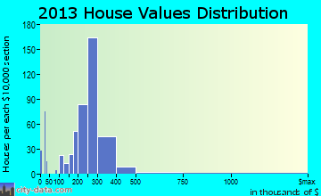 Hackettstown home values distribution