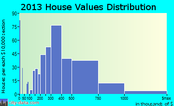 Haddonfield home values distribution