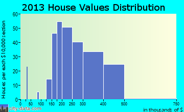 Haledon home values distribution