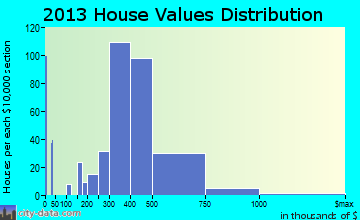 Hasbrouck Heights home values distribution