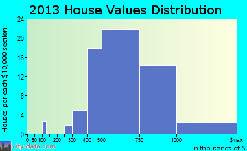 Haworth home values distribution