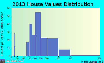 Helmetta home values distribution