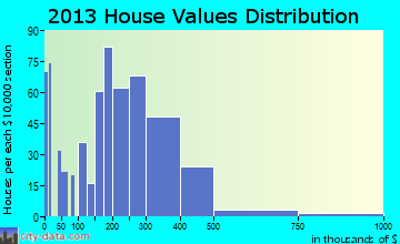 Highlands home values distribution