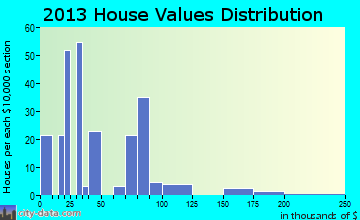 Wickes home values distribution