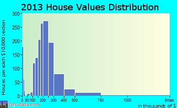 Hopatcong home values distribution