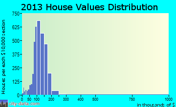 Irvington home values distribution