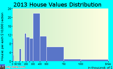Island Heights home values distribution