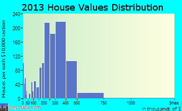 Kearny home values distribution