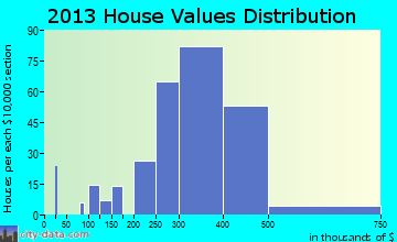 Kenilworth home values distribution