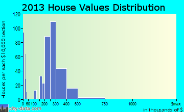 Keyport home values distribution