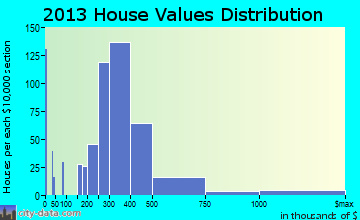 Lake Mohawk home values distribution
