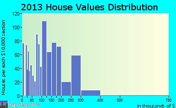White Hall home values distribution