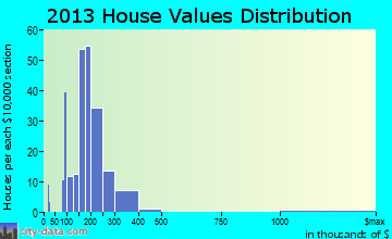 Laurel Springs home values distribution