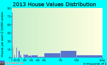 Lavallette home values distribution