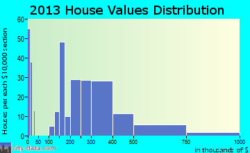 Leonardo home values distribution