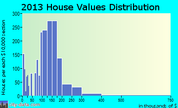 Lindenwold home values distribution