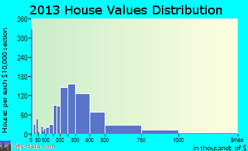 Long Branch home values distribution