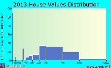 Manasquan home values distribution