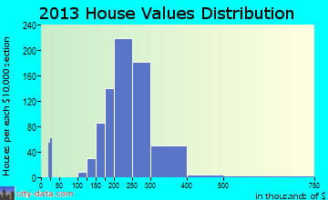 Marlton home values distribution