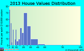 Merchantville home values distribution