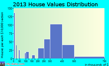 Milltown home values distribution
