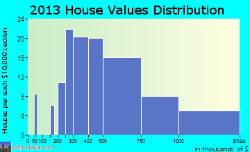 Monmouth Beach home values distribution