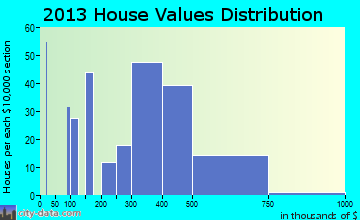 Monmouth Junction home values distribution