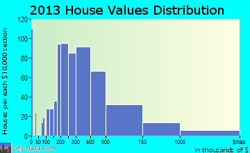 Moorestown-Lenola home values distribution