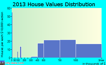 Mountain Lakes home values distribution