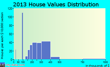 Mullica Hill home values distribution