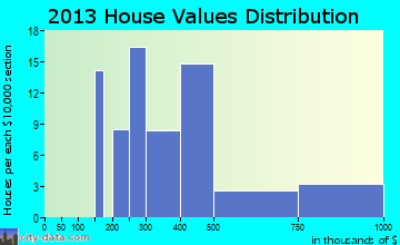 Navesink home values distribution