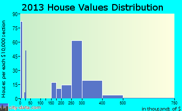 Netcong home values distribution